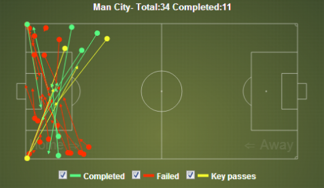 Chelsea vs Man City Crosses