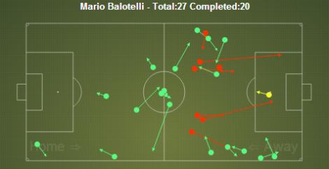 Balotelli passing