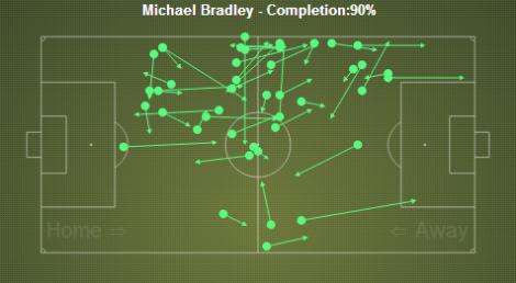 Bradley passing