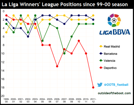 La Liga Winners League Positions since 1999-00 season