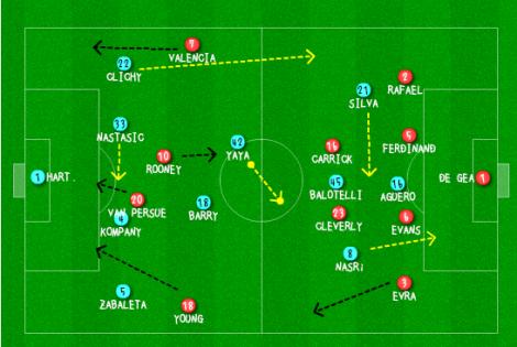 MCFC MUFC line up