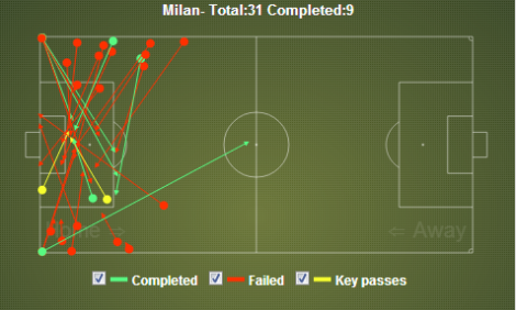 Milan crosses