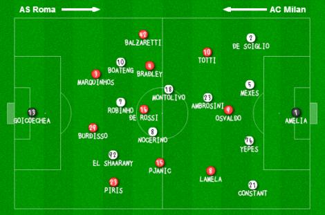 Roma-Milan Line Ups