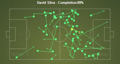 Silva passing
